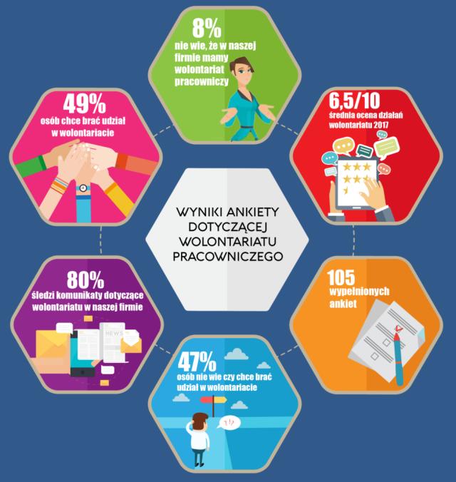 Wyniki ankiety dotyczącej wolontariatu